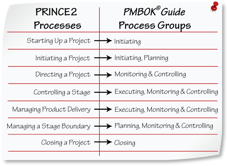 Mapping PRINCE2 processes with PMP activities