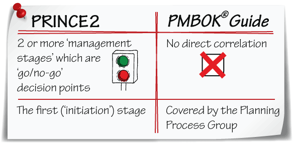PRINCE2 stages