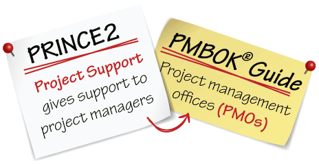 PRINCE2 project support