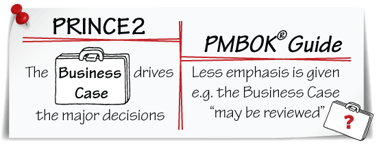 PRINCE2 values Business Case more