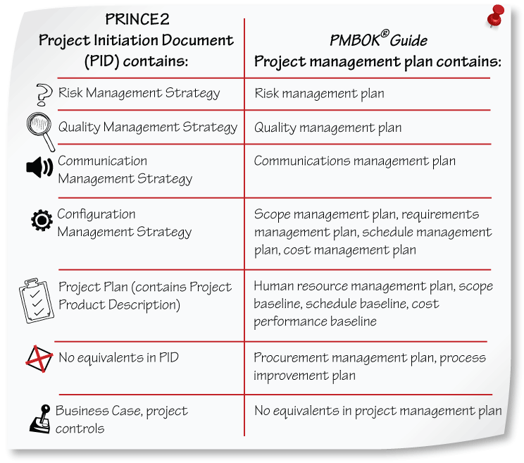 Prince2 guide for pmp and capm credential holders for Prince2 project plan template free