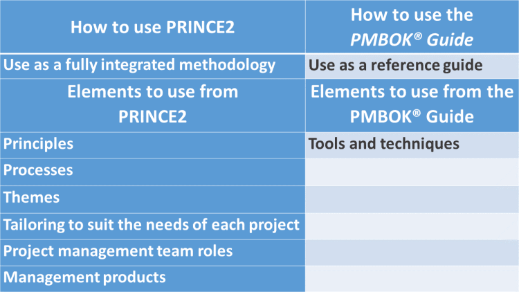 project management comparison of prince2 and However, prince2 remains the world's most popular project management qualification with over 1 million exams having been taken globally as of 2012 with earning potentials with both qualifications being very similar, it can be difficult to determine which qualification is the best for those looking to be a project manager.