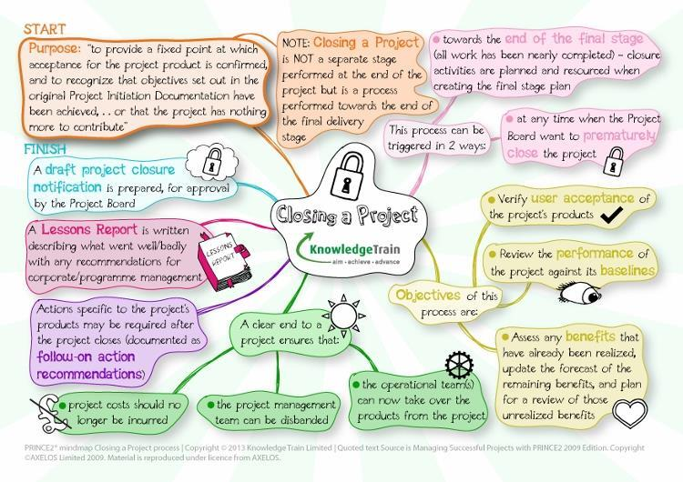 PRINCE2 processes - closing a project