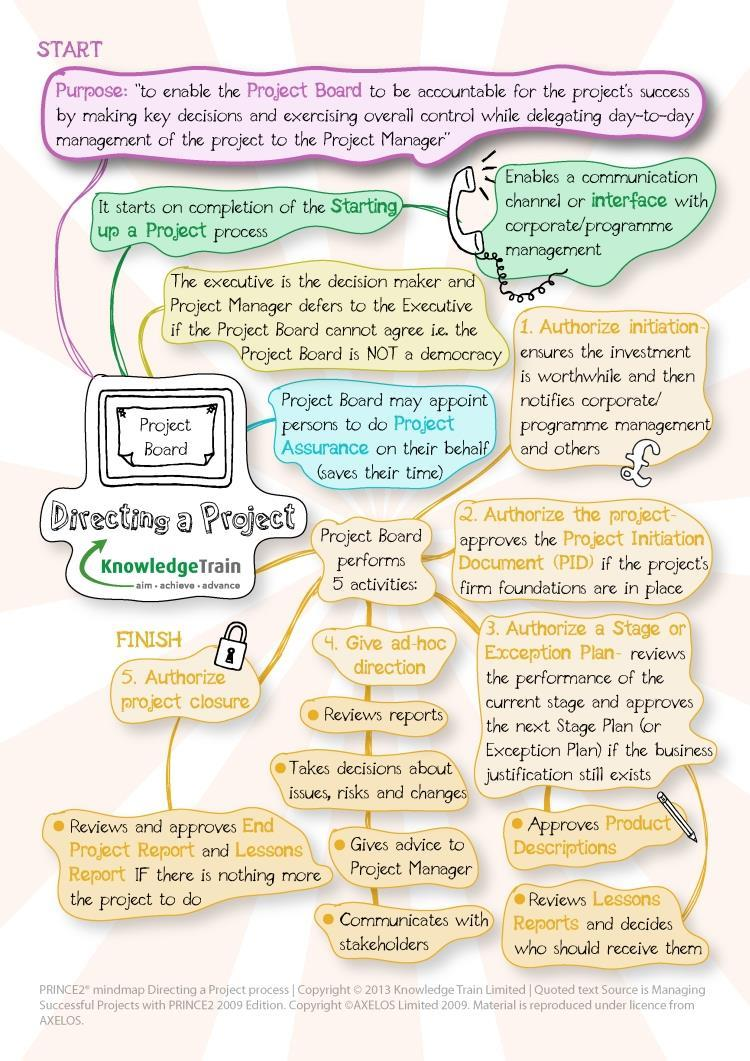 PRINCE2 processes - directing a project