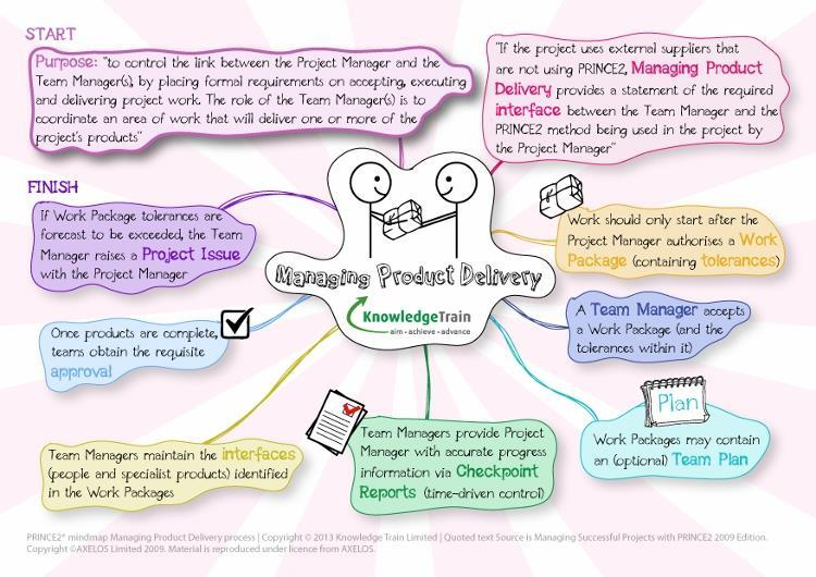 PRINCE2 processes - managing product delivery