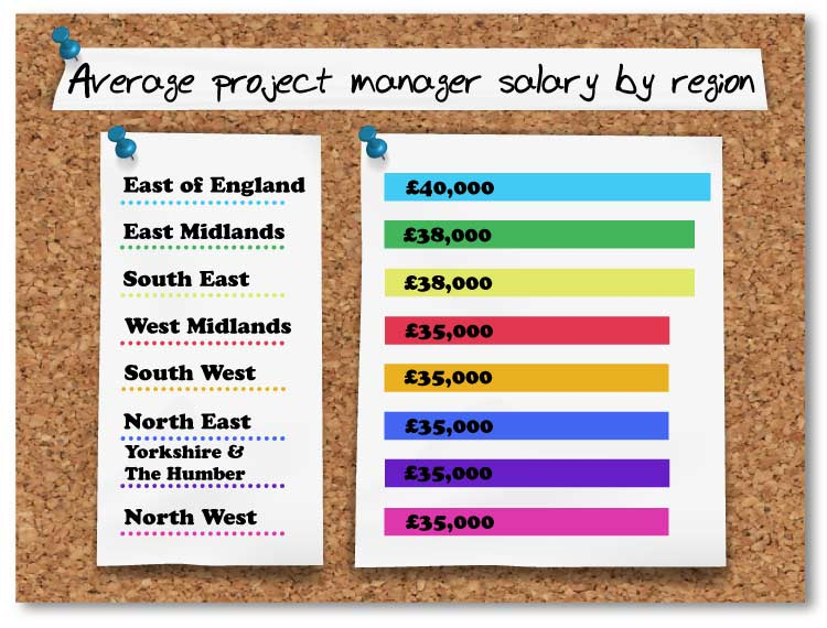 project management average salaries by region