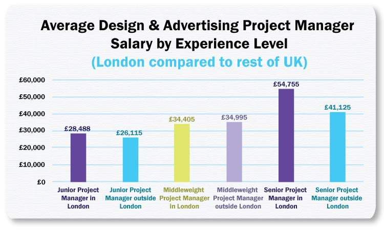 average project management salaries for design and advertising project managers