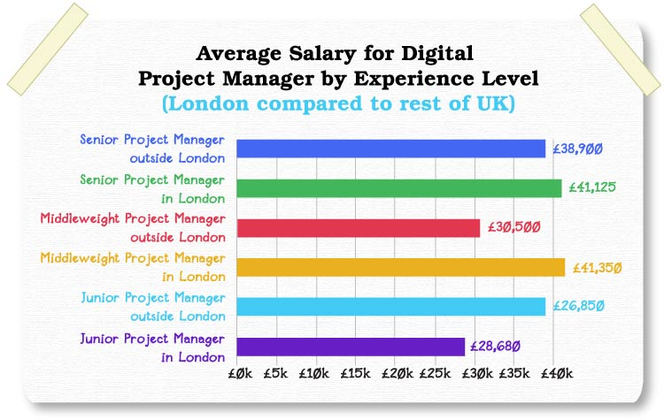 senior project manager salary -tips and detaisl for the question #what is the salary of senior project manager at infosys-hi friend, my name is david in this post, let me share all of you about #17 useful tips for project management success as below.