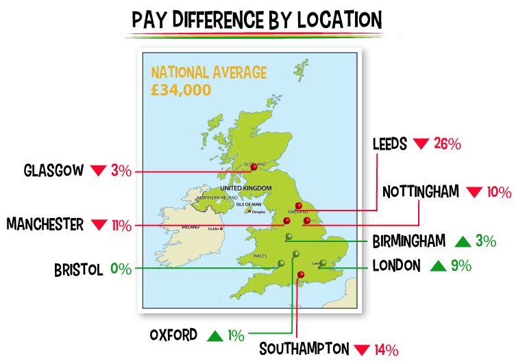 project management pay difference by location