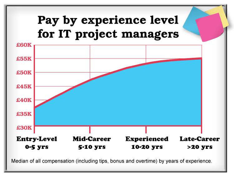 project managers salary In the project management salary survey (8th edition), pmi collected data from over 13,000 project managers in the united states out of those surveyed, the.